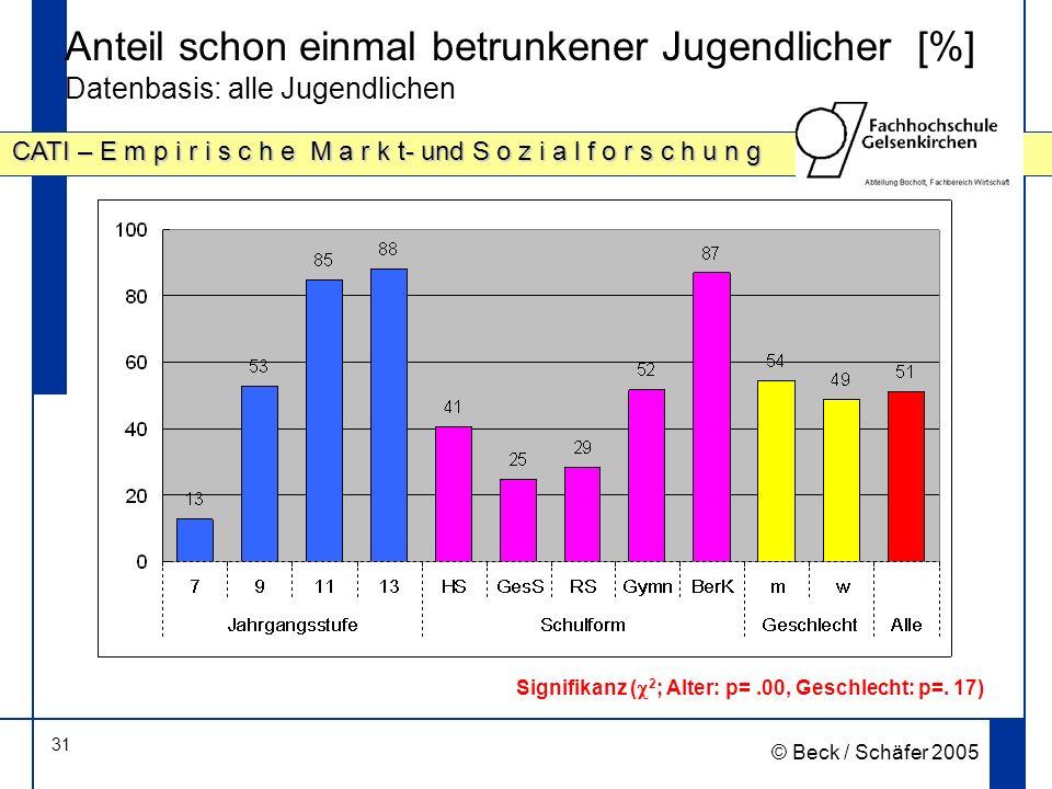 Anteil schon einmal betrunkener Jugendlicher [%] Datenbasis: alle Jugendlichen